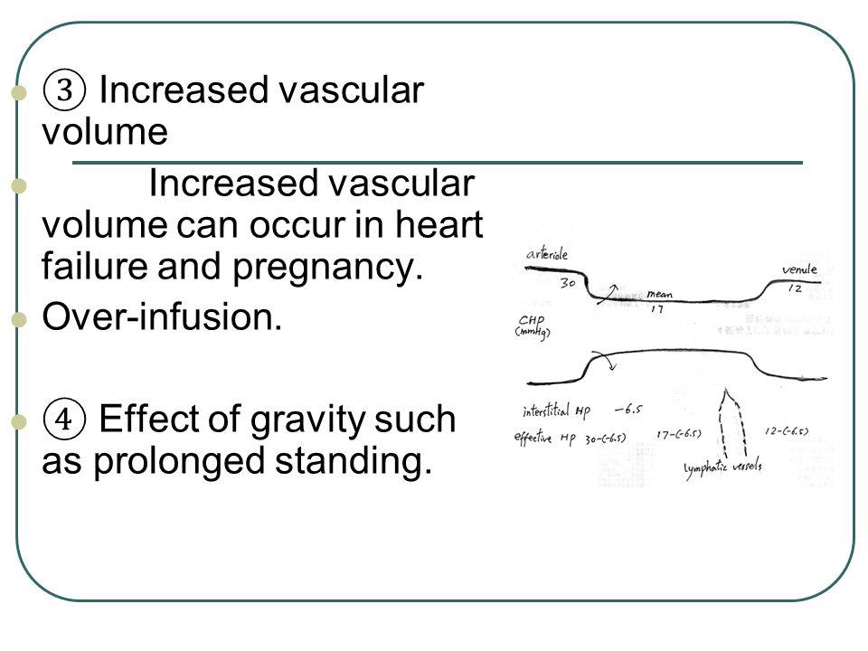 ③ Increased vascular volume
