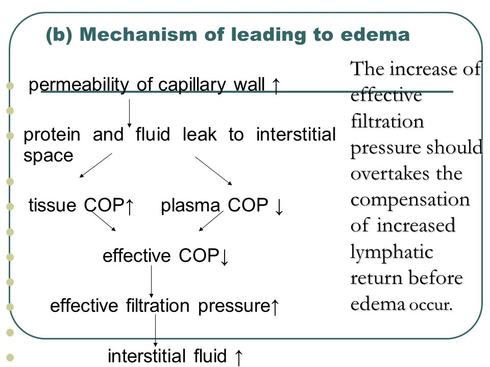 (b) Mechanism of leading to edema