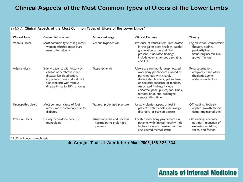 Clinical Aspects of the Most Common Types of Ulcers of the Lower Limbs