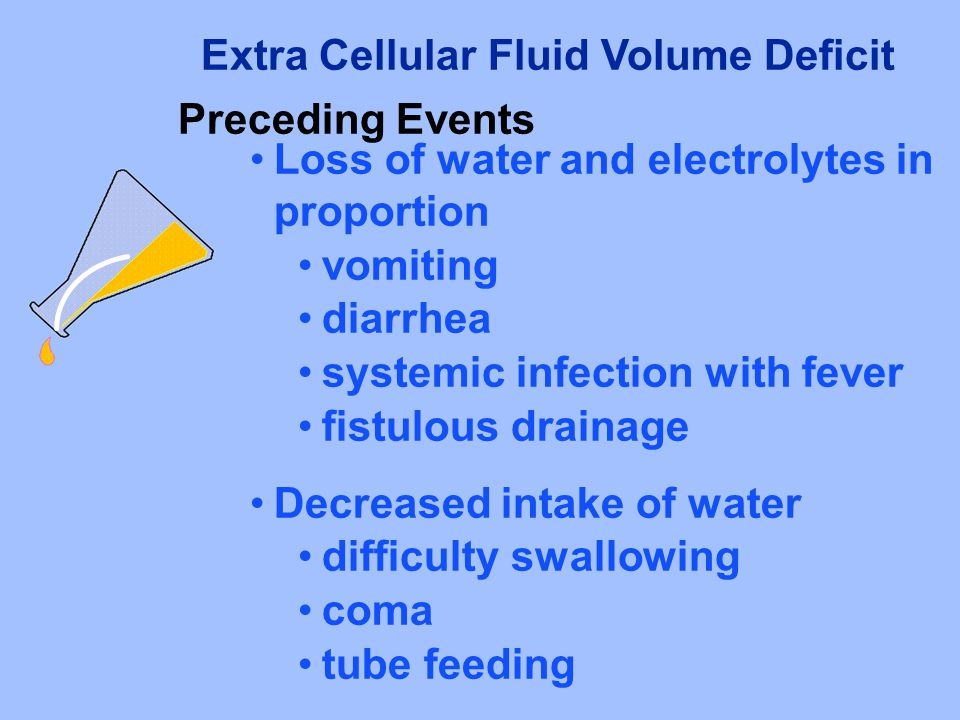 Extra Cellular Fluid Volume Deficit