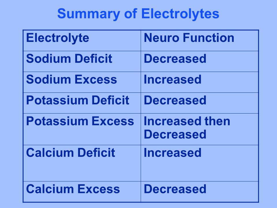 Summary of Electrolytes