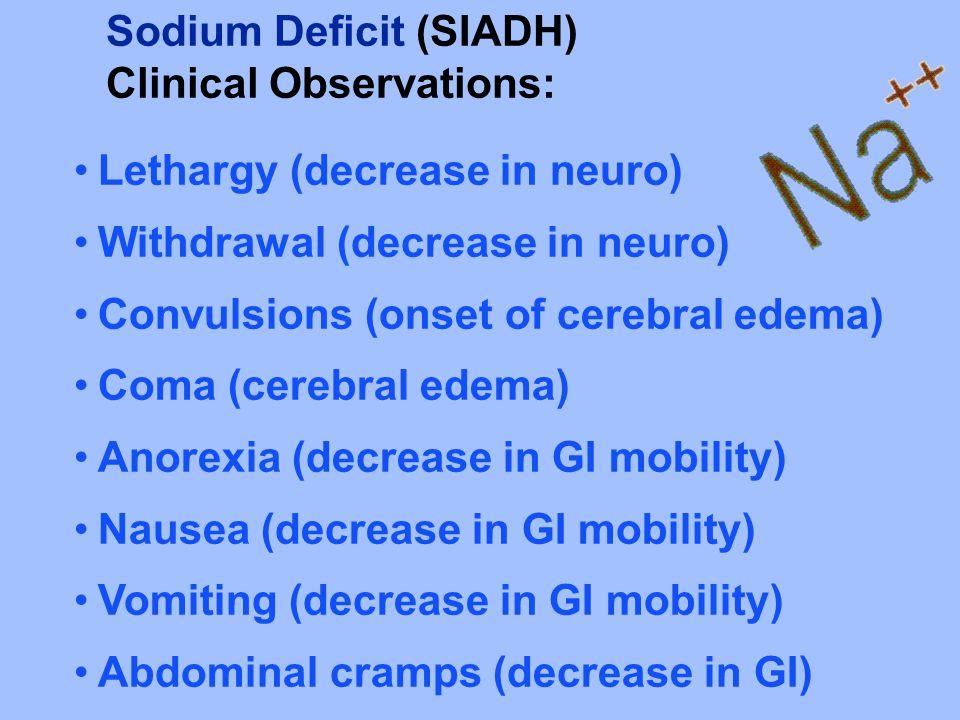 Sodium Deficit (SIADH)