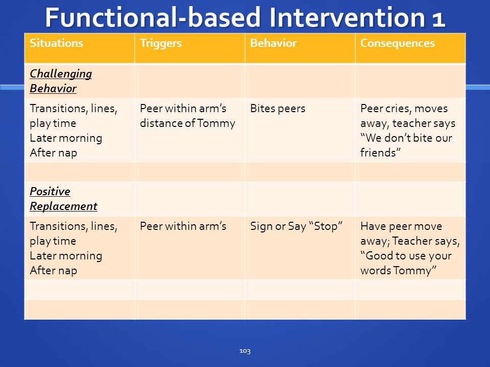 Functional-based Intervention 1