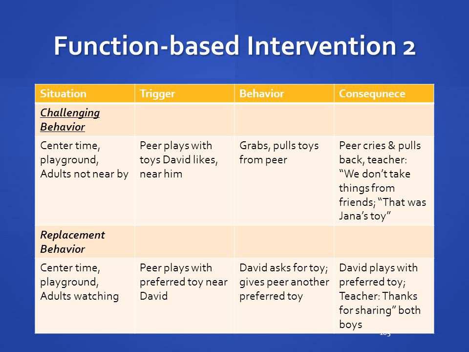 Function-based Intervention 2