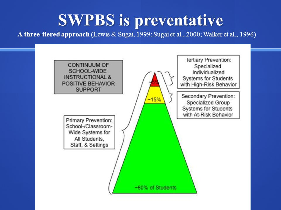 SWPBS is preventative A three-tiered approach (Lewis & Sugai, 1999; Sugai et al., 2000; Walker et al., 1996)