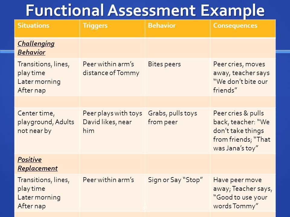 Functional Assessment Example