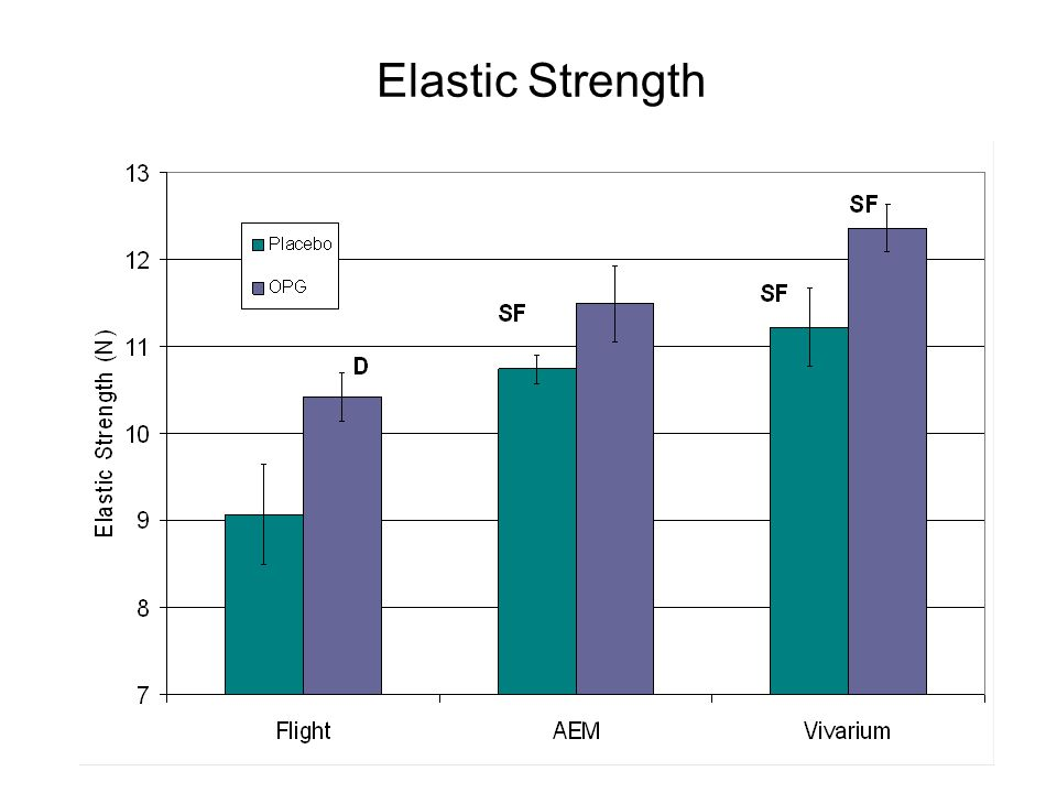 Elastic Strength