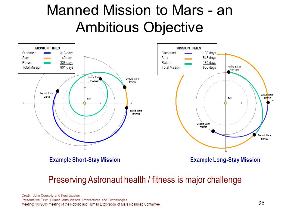 Manned Mission to Mars - an Ambitious Objective