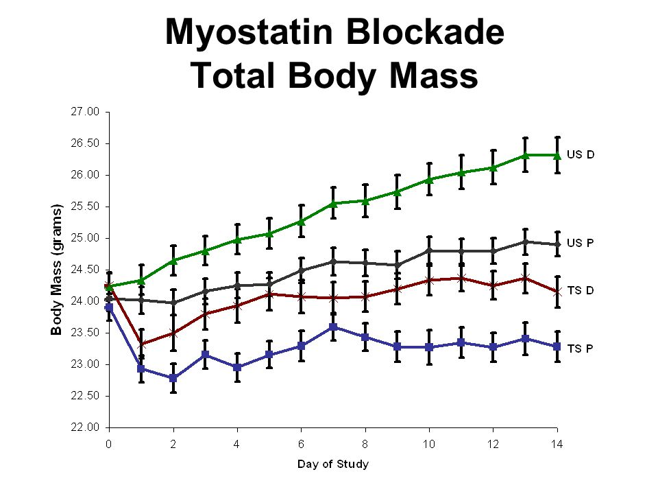 Myostatin Blockade Total Body Mass