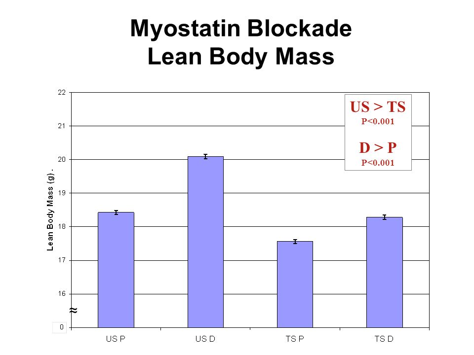 Myostatin Blockade Lean Body Mass