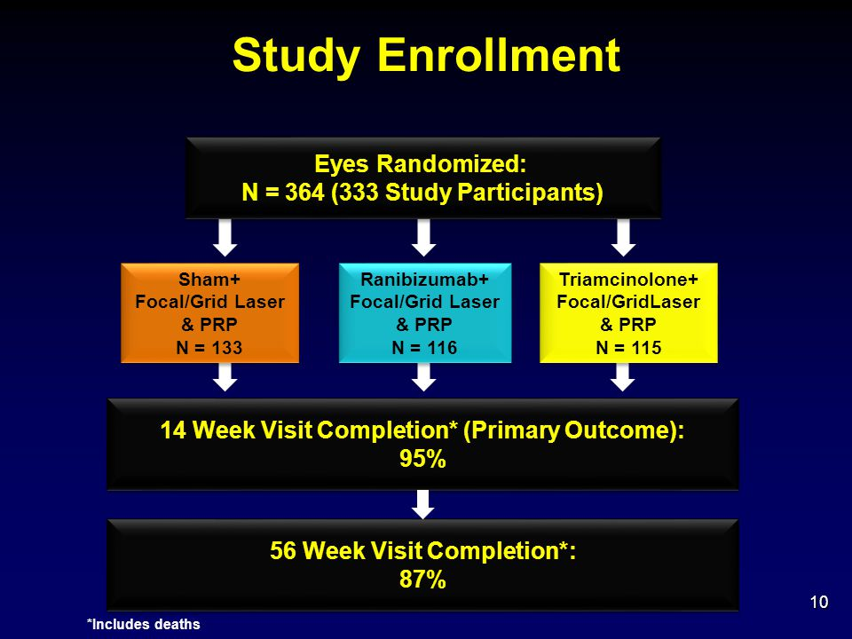 Study Enrollment Eyes Randomized: N = 364 (333 Study Participants)