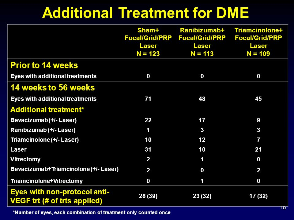 Additional Treatment for DME