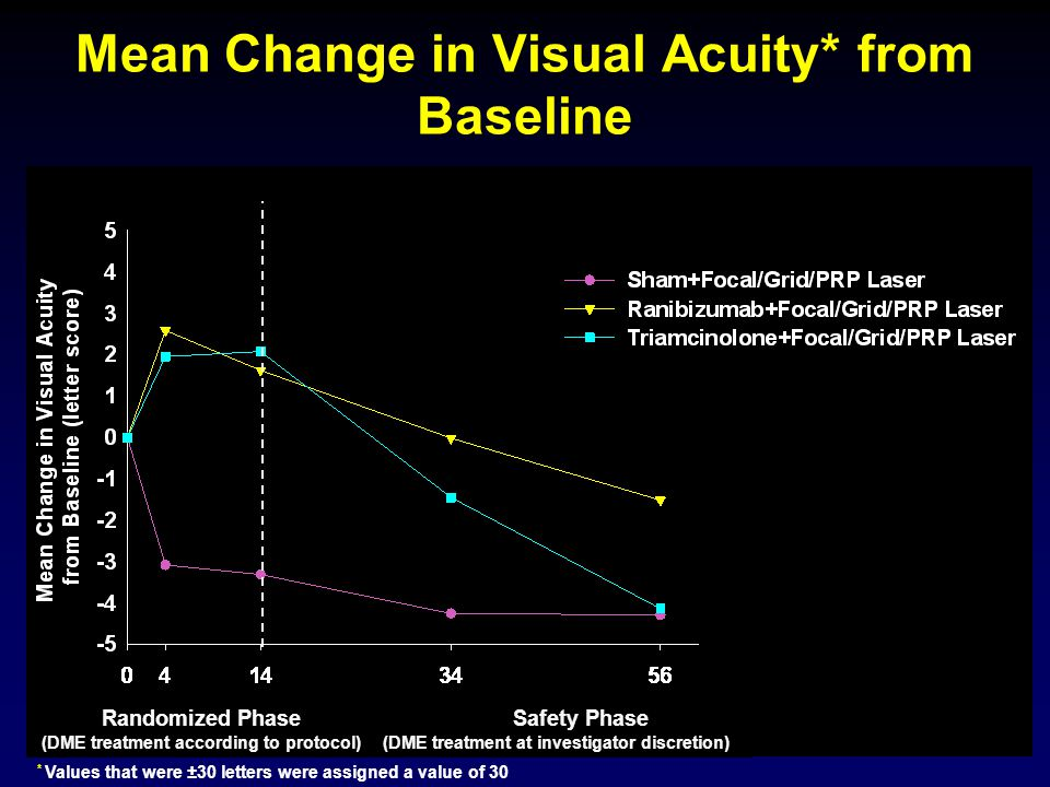 Mean Change in Visual Acuity* from Baseline