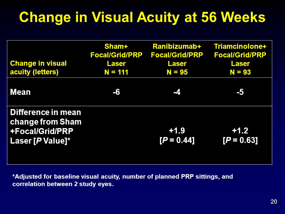Change in Visual Acuity at 56 Weeks