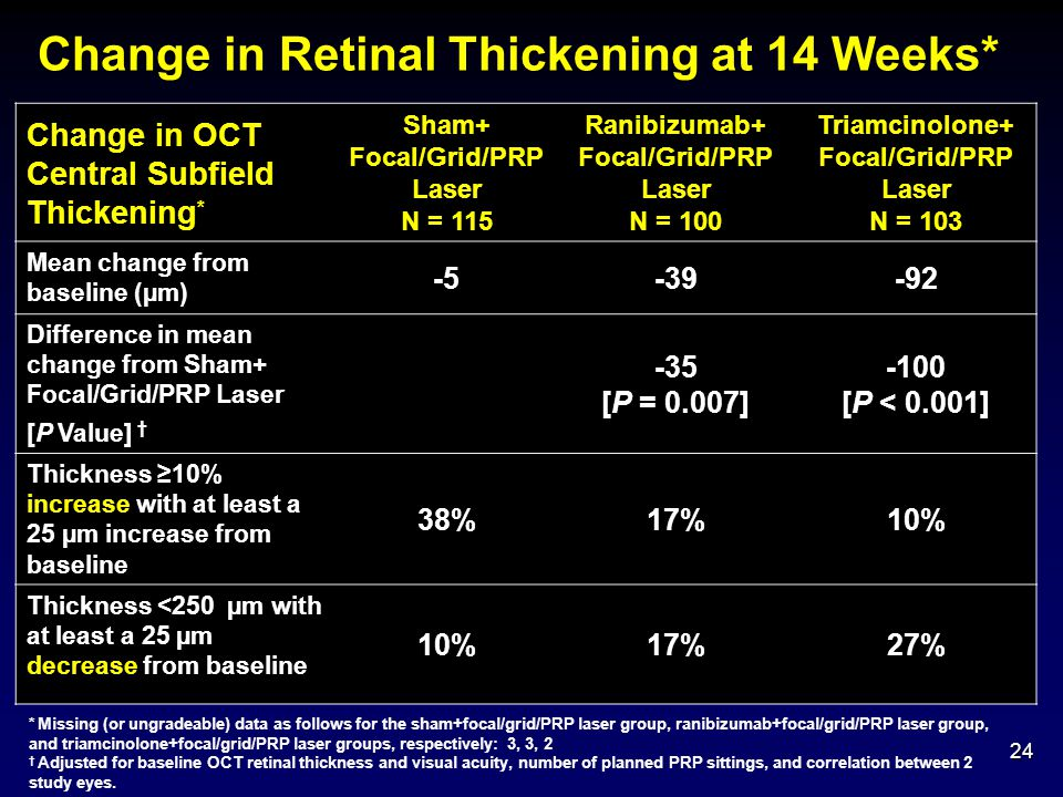 Change in Retinal Thickening at 14 Weeks*