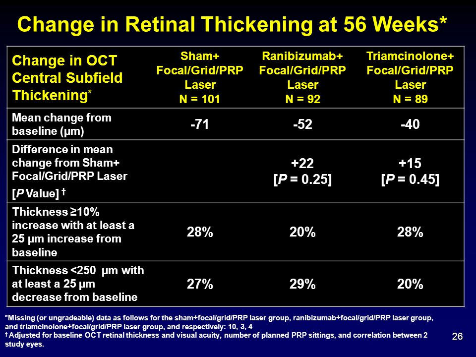 Change in Retinal Thickening at 56 Weeks*