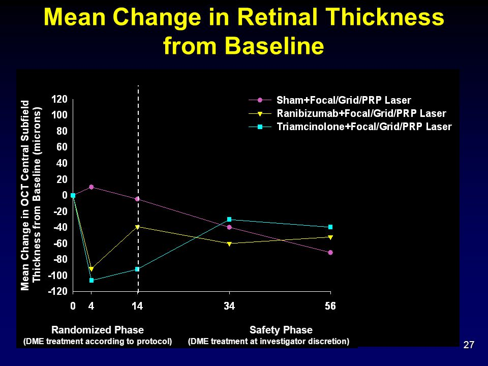 Mean Change in Retinal Thickness from Baseline