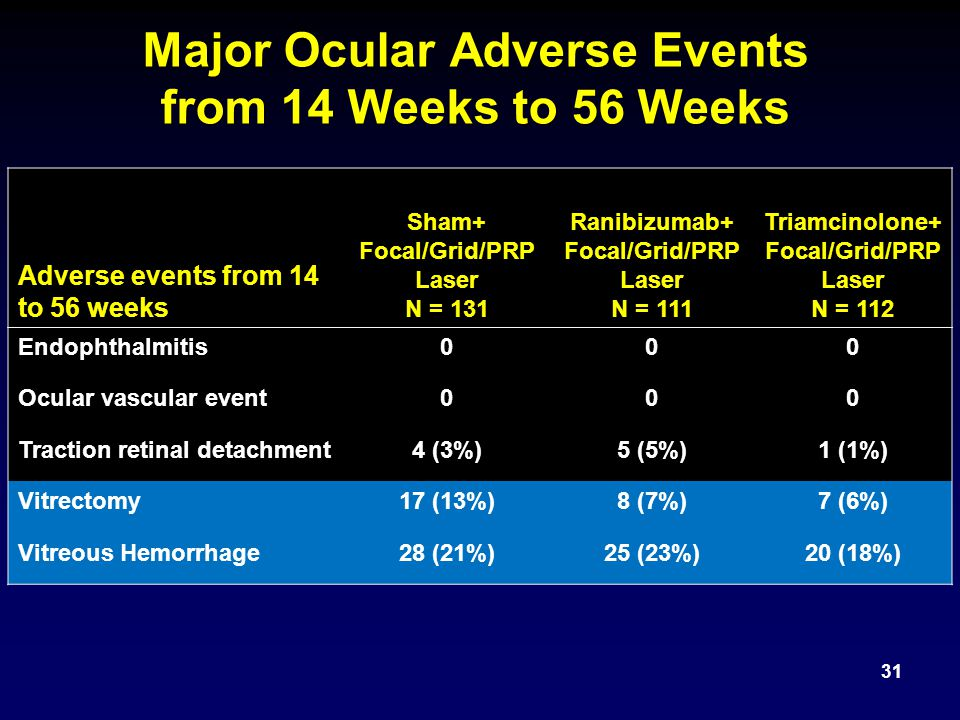 Major Ocular Adverse Events from 14 Weeks to 56 Weeks
