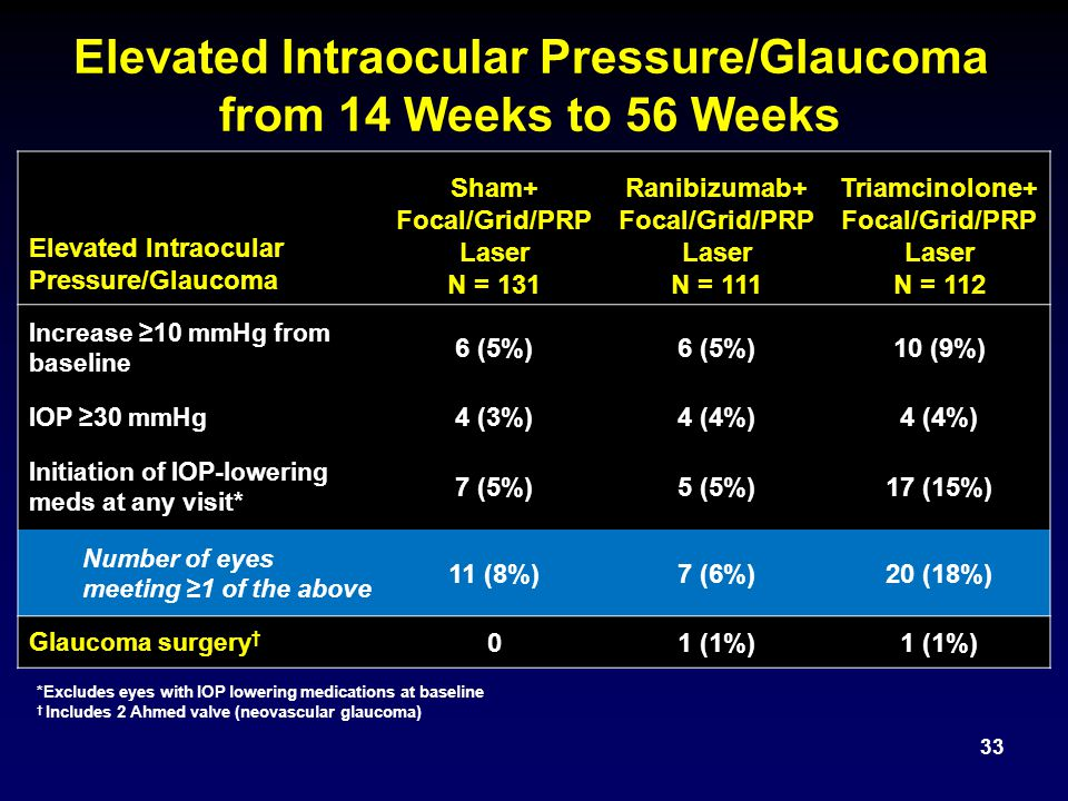 Elevated Intraocular Pressure/Glaucoma from 14 Weeks to 56 Weeks