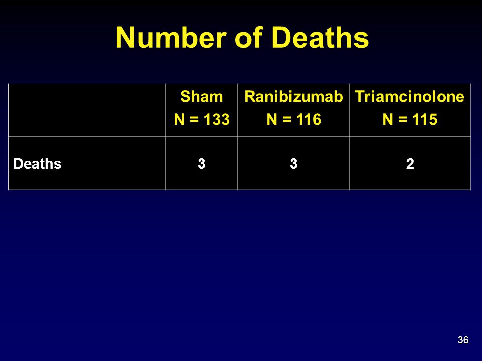 Number of Deaths Sham N = 133 Ranibizumab N = 116 Triamcinolone