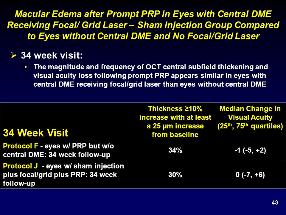 Macular Edema after Prompt PRP in Eyes with Central DME Receiving Focal/ Grid Laser – Sham Injection Group Compared to Eyes without Central DME and No Focal/Grid Laser