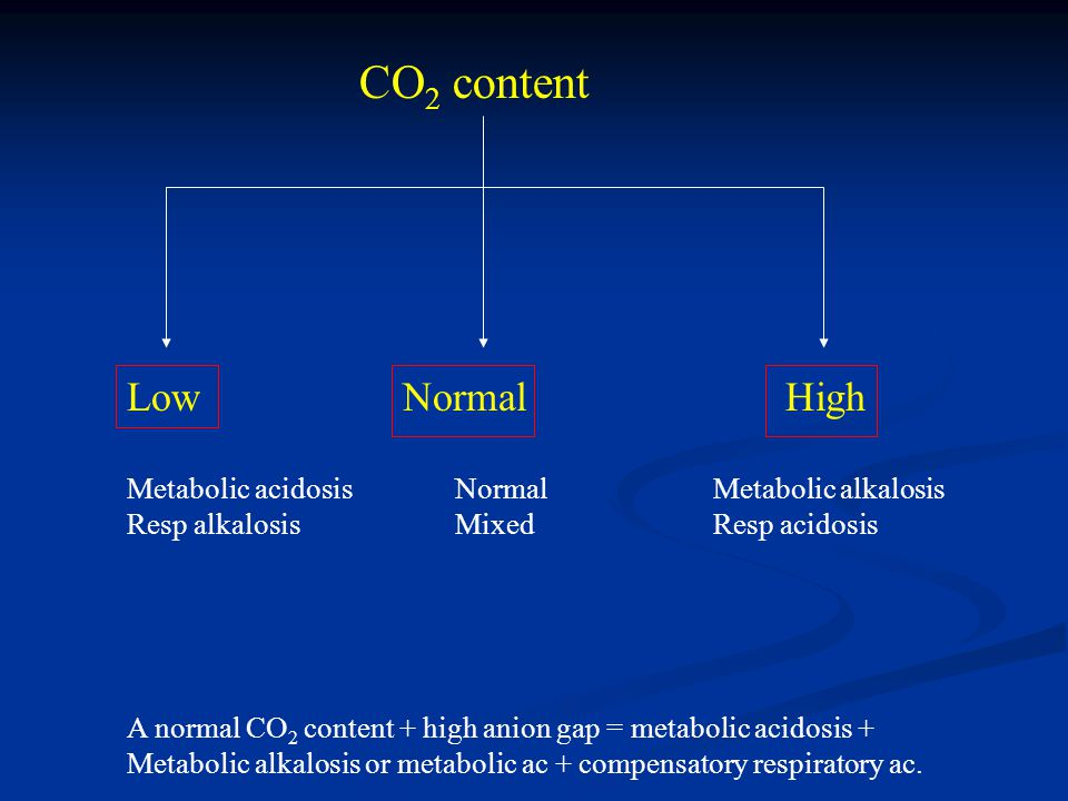 CO2 content Low Normal High