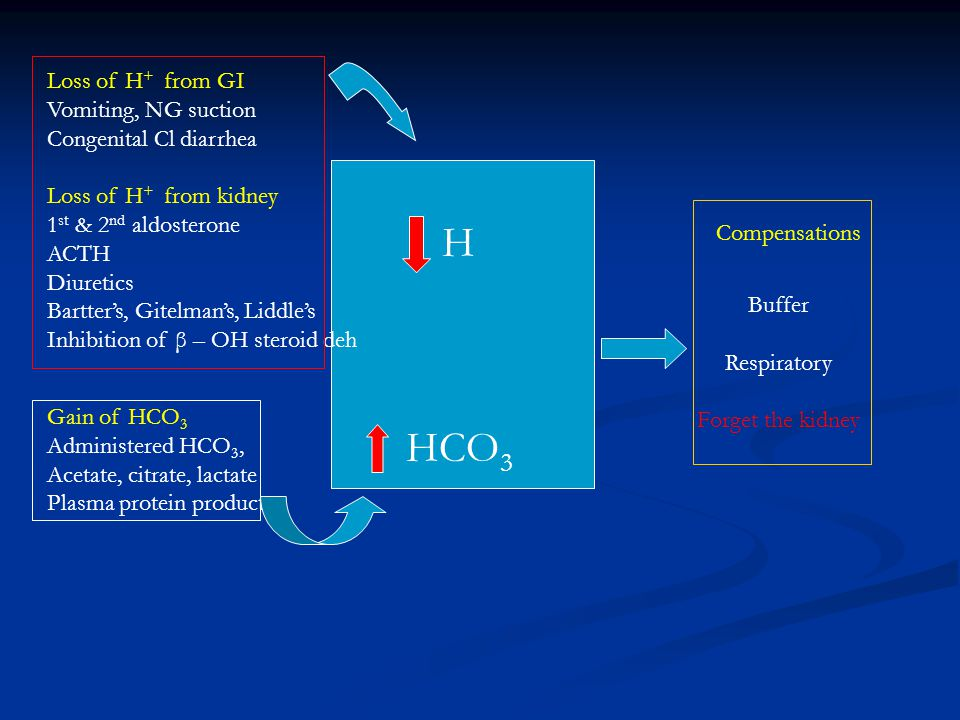H HCO3 Loss of H+ from GI Vomiting, NG suction Congenital Cl diarrhea