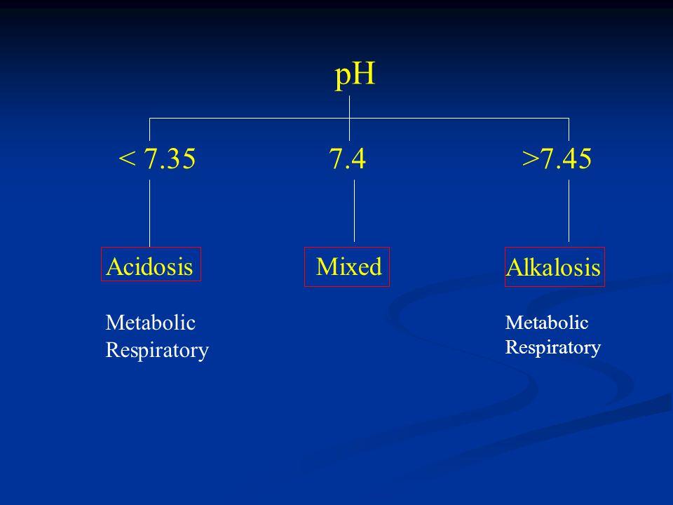 pH < 7.35 7.4 >7.45 Acidosis Mixed Alkalosis Metabolic