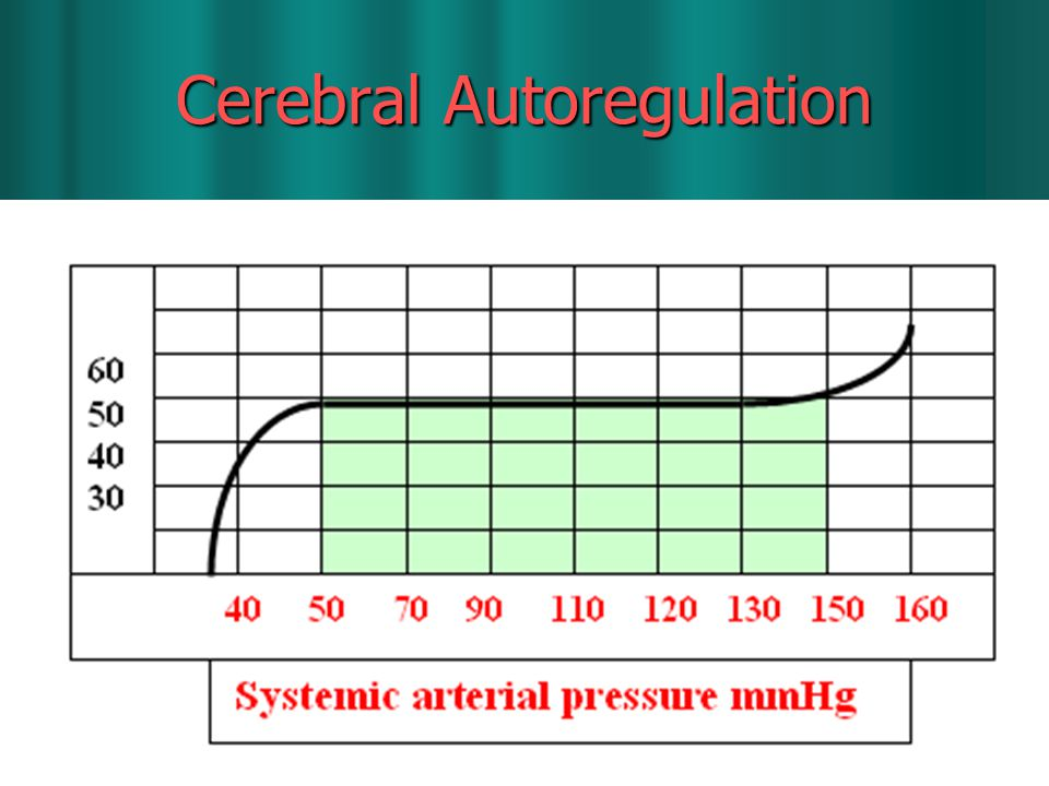 Cerebral Autoregulation