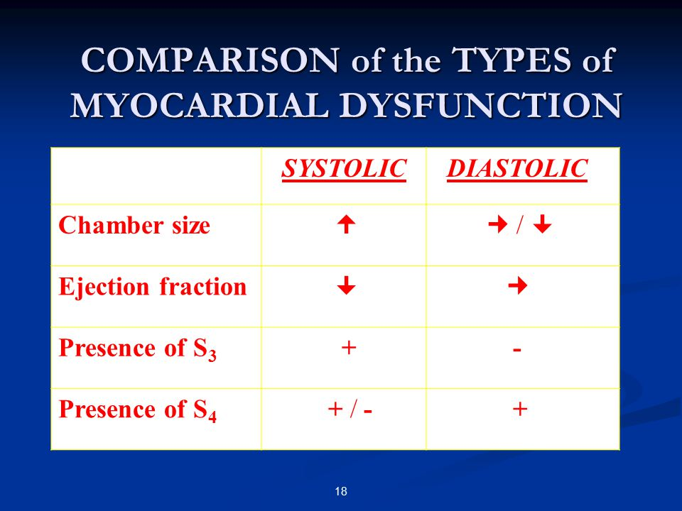 COMPARISON of the TYPES of MYOCARDIAL DYSFUNCTION