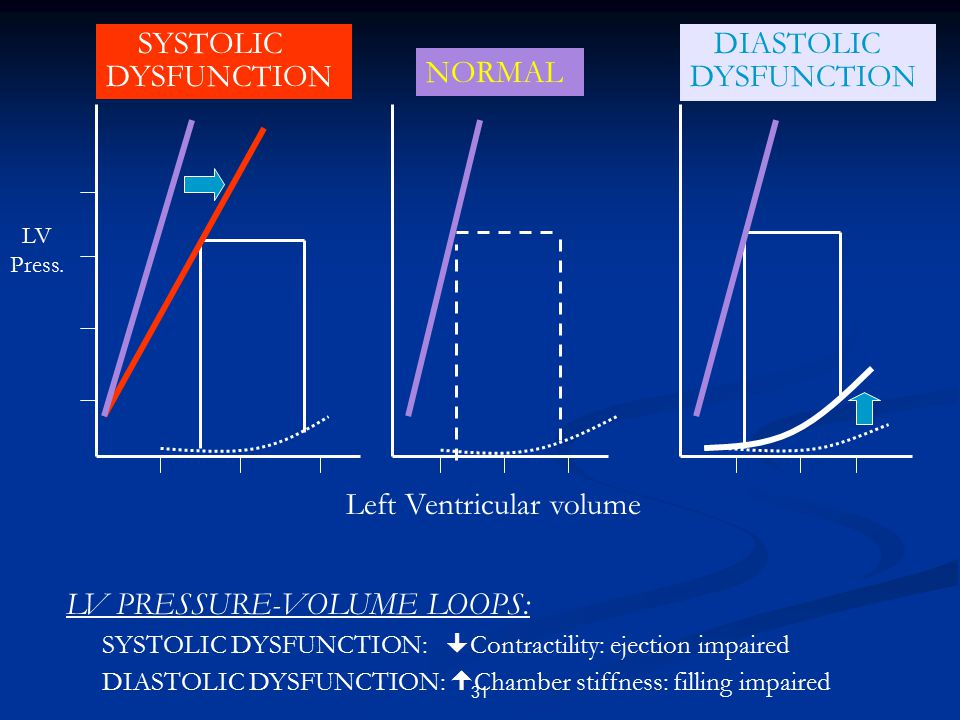 DIASTOLIC DYSFUNCTION NORMAL