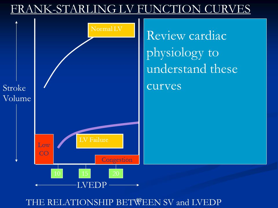 Review cardiac physiology to understand these curves