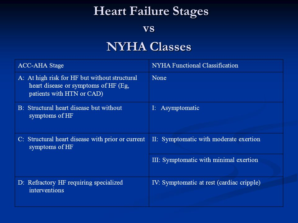 Heart Failure Stages vs NYHA Classes