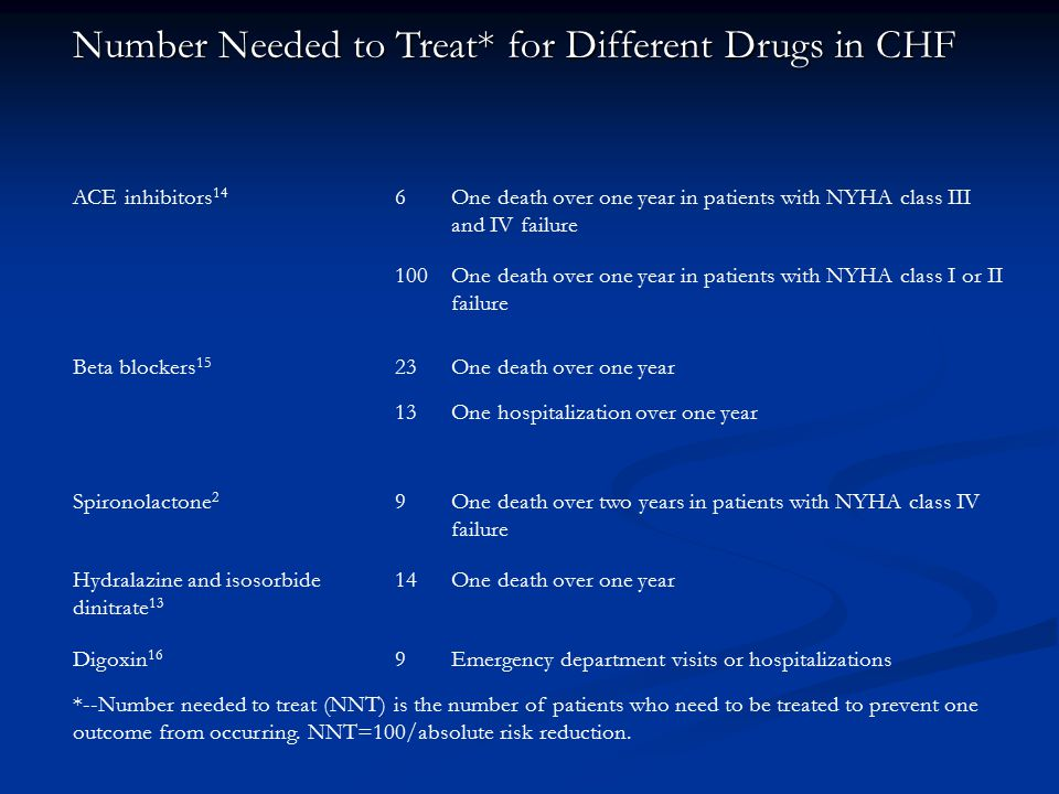 Number Needed to Treat* for Different Drugs in CHF