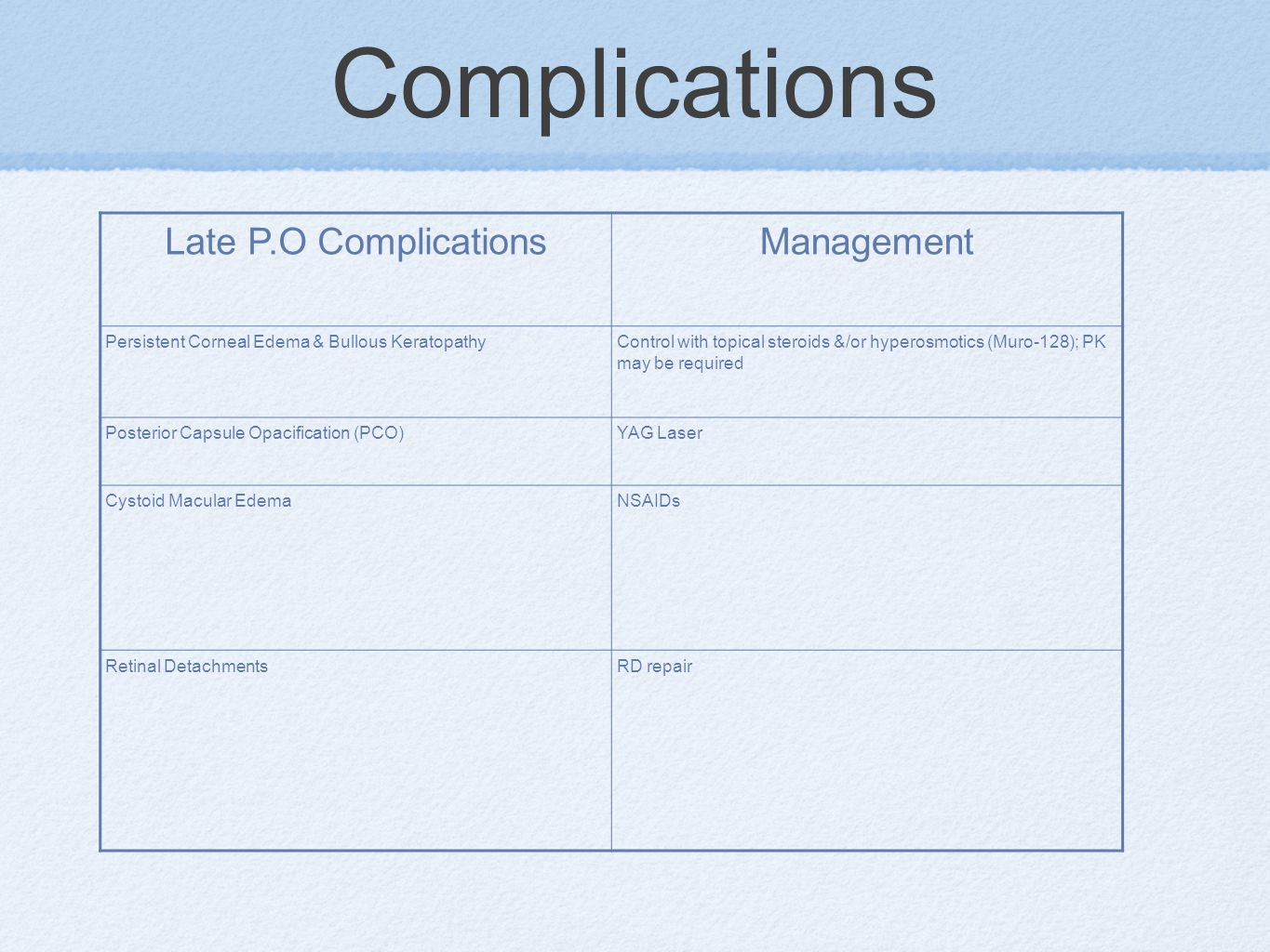 Complications Late P.O Complications Management