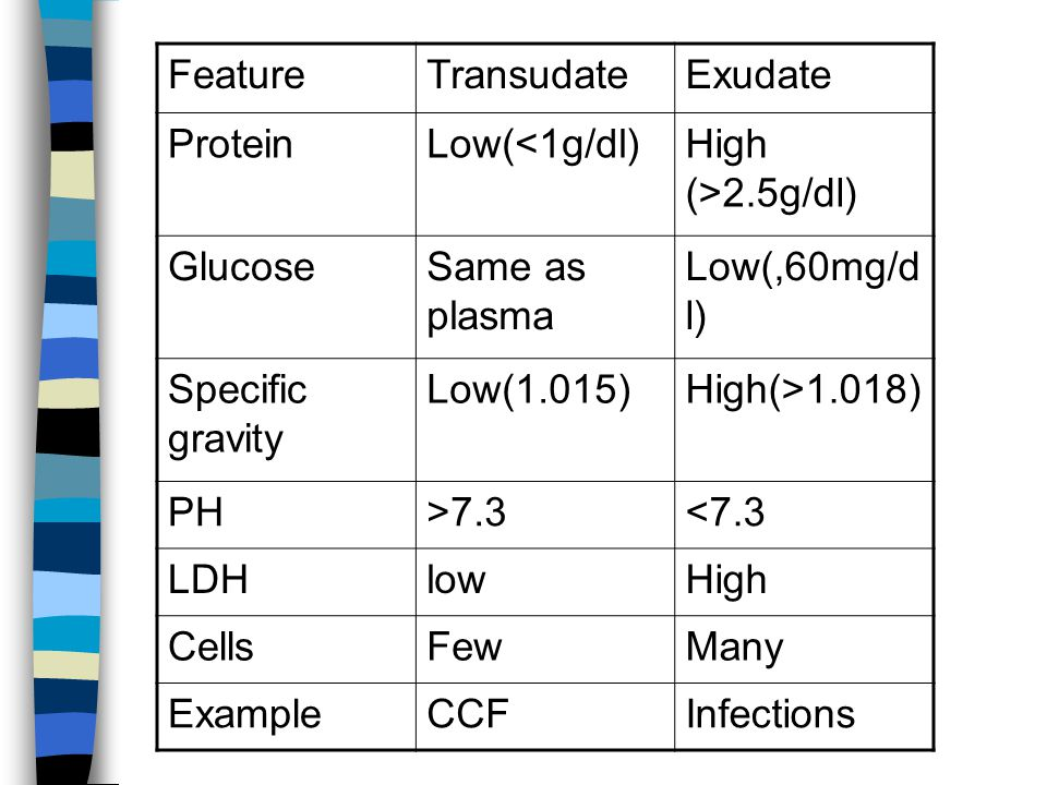 Feature Transudate. Exudate. Protein. Low(<1g/dl) High (>2.5g/dl) Glucose. Same as plasma. Low(,60mg/dl)