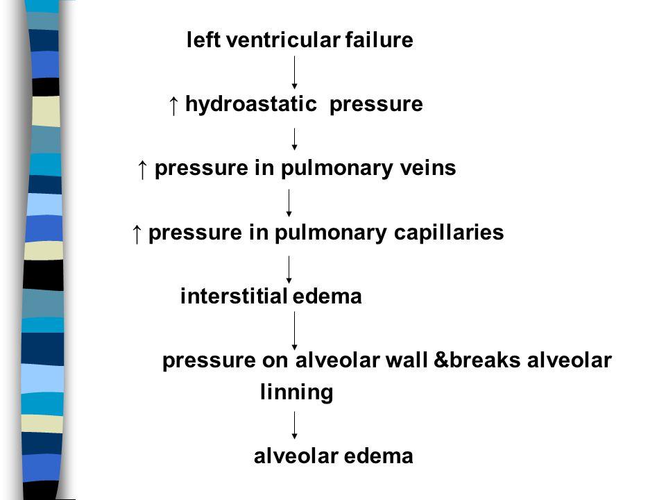 left ventricular failure