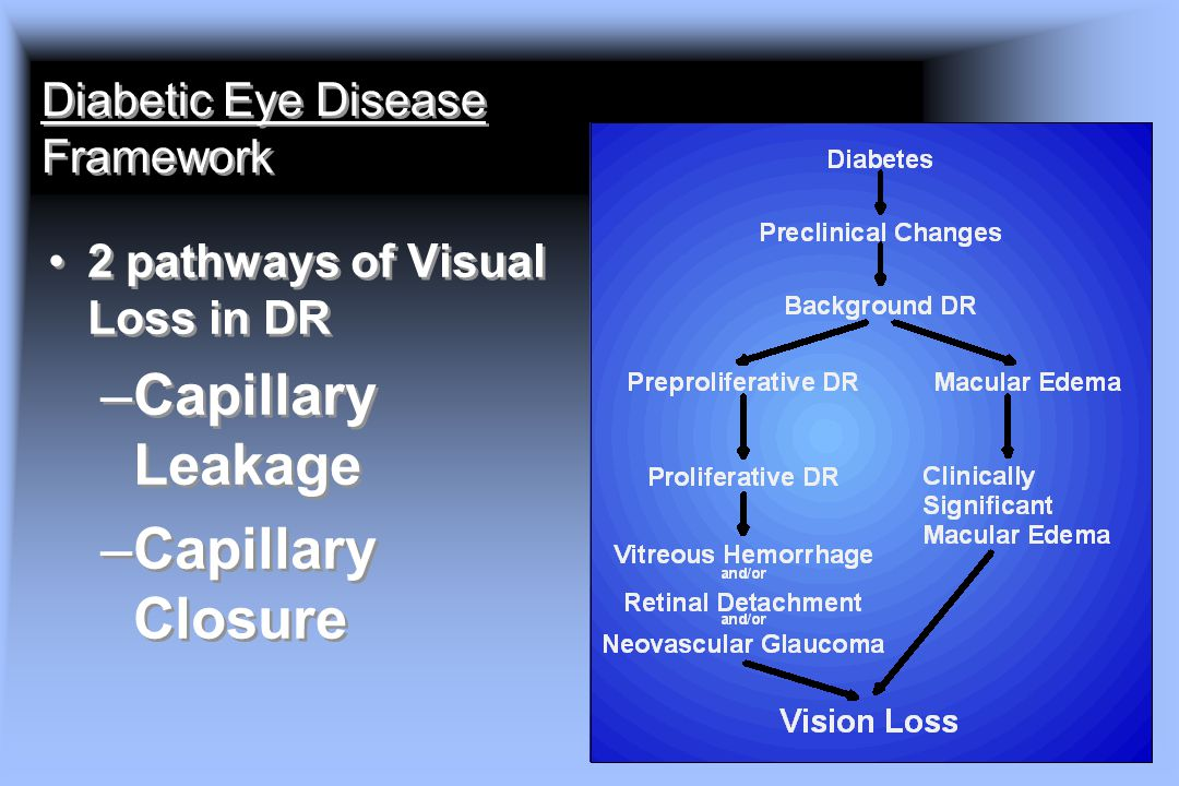 Diabetic Eye Disease Framework