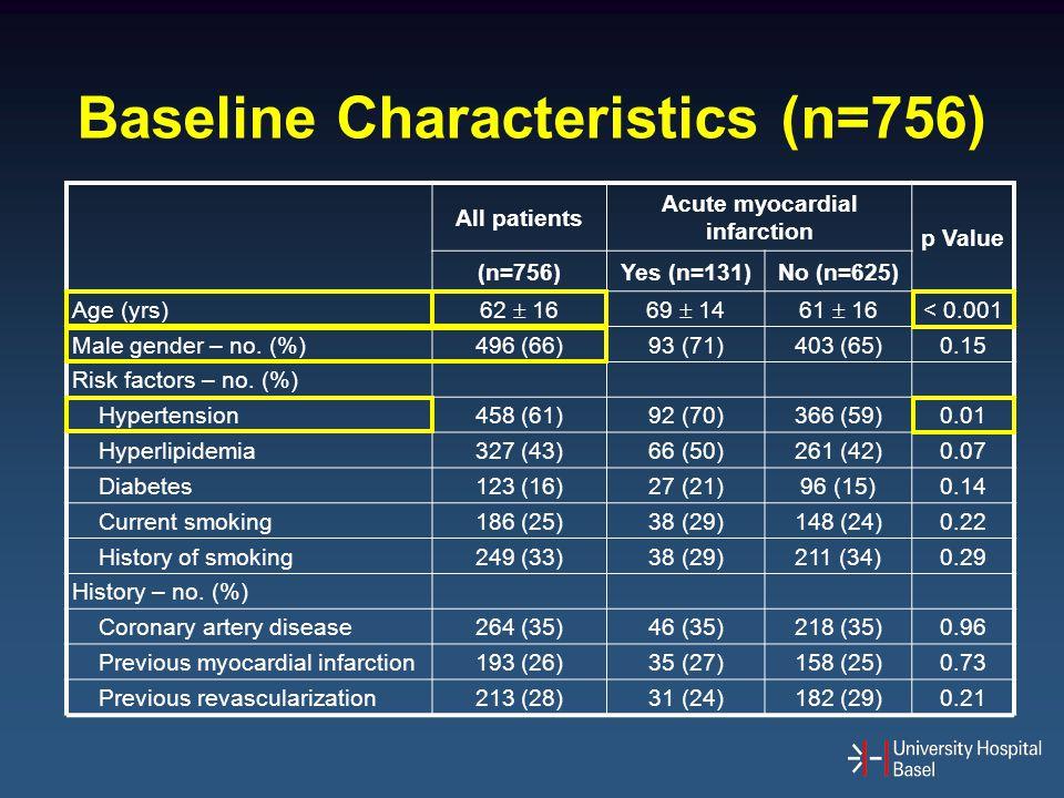 Baseline Characteristics (n=756) Acute myocardial infarction