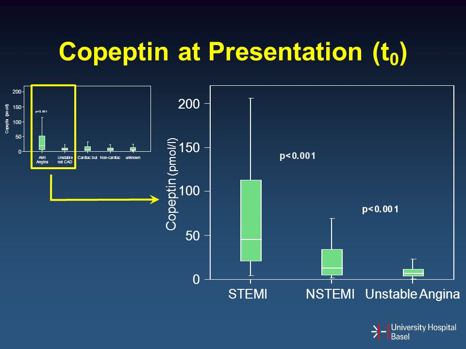 Copeptin at Presentation (t0)