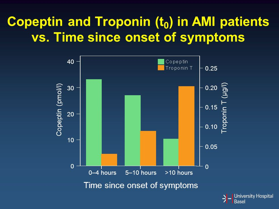 Copeptin and Troponin (t0) in AMI patients