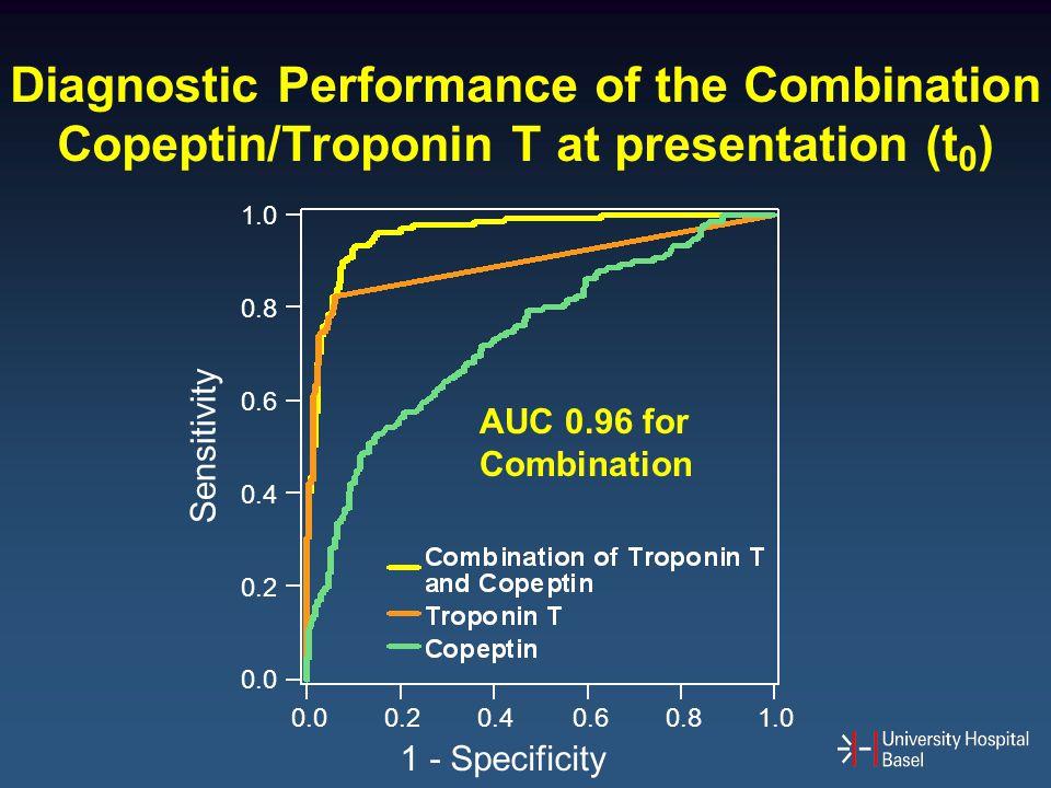Diagnostic Performance of the Combination Copeptin/Troponin T at presentation (t0)