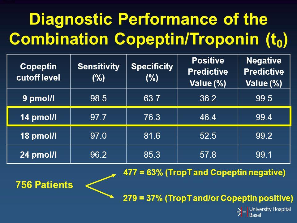 Diagnostic Performance of the Combination Copeptin/Troponin (t0)