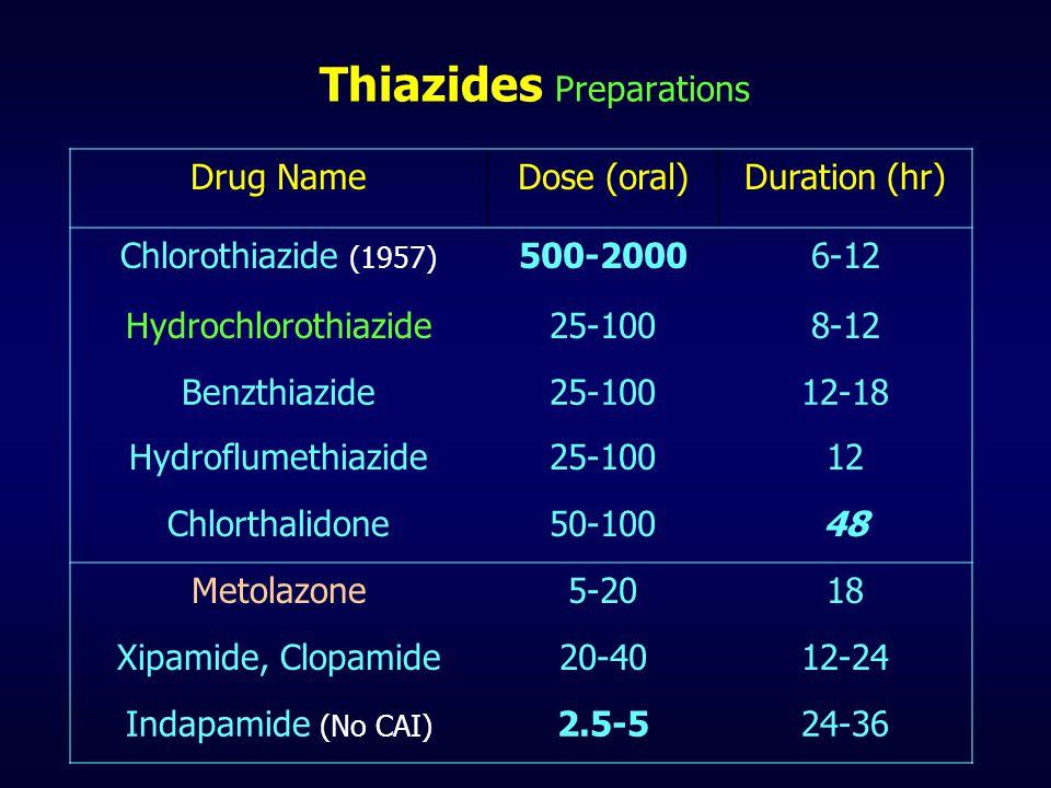 Thiazides Preparations