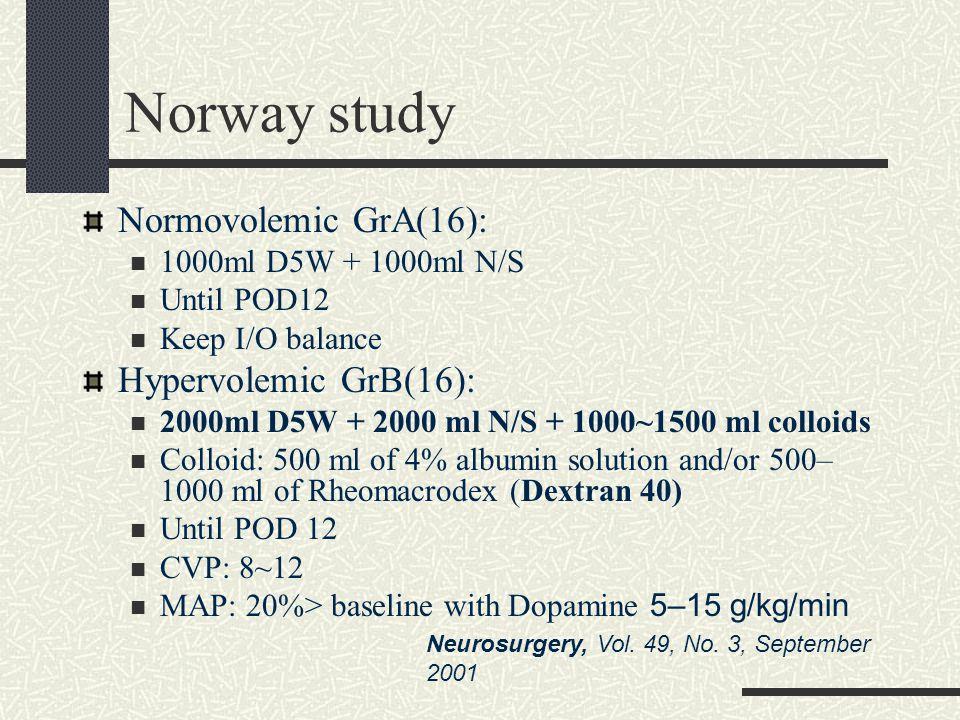 Norway study Normovolemic GrA(16): Hypervolemic GrB(16):