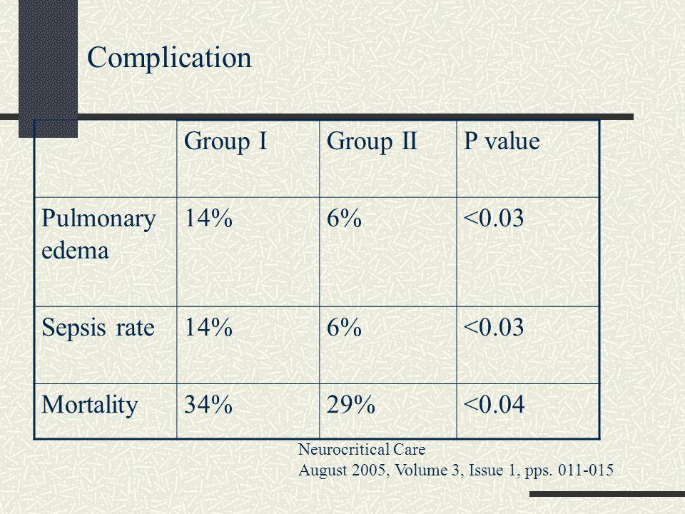 Complication Group I Group II P value Pulmonary edema 14% 6% <0.03