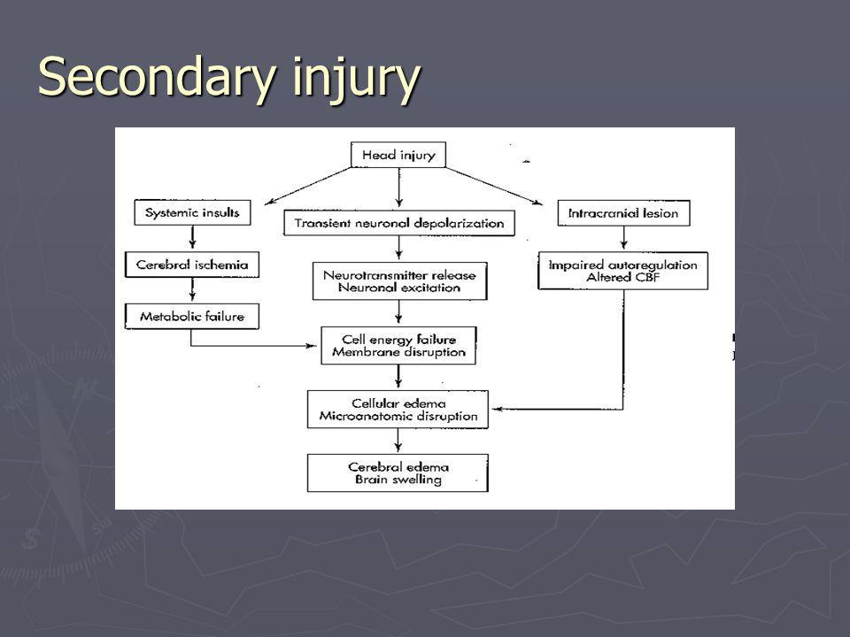 Secondary injury