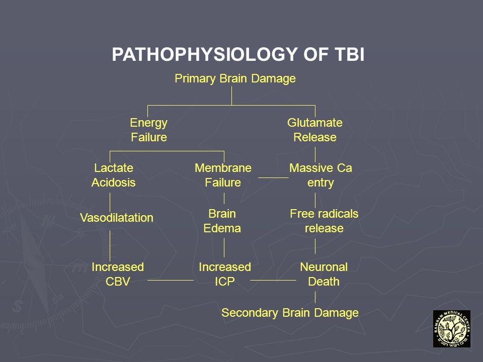 PATHOPHYSIOLOGY OF TBI