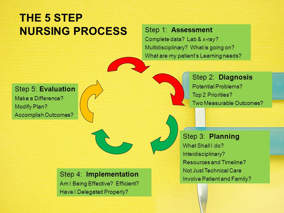 THE 5 STEP NURSING PROCESS Step 1: Assessment Step 2: Diagnosis