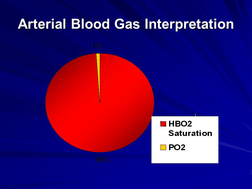 Arterial Blood Gas Interpretation